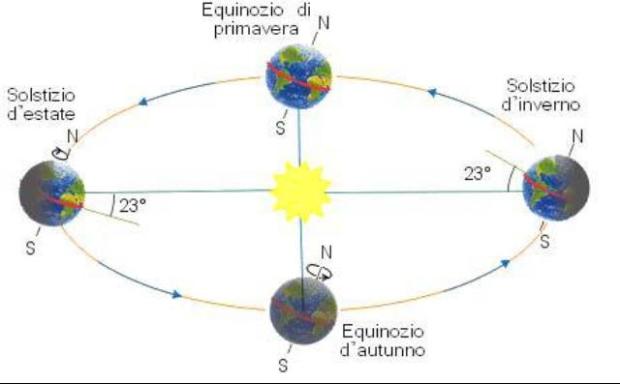 mappa solstizio